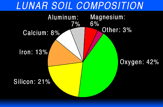 Lunar mining for Earth soil composition